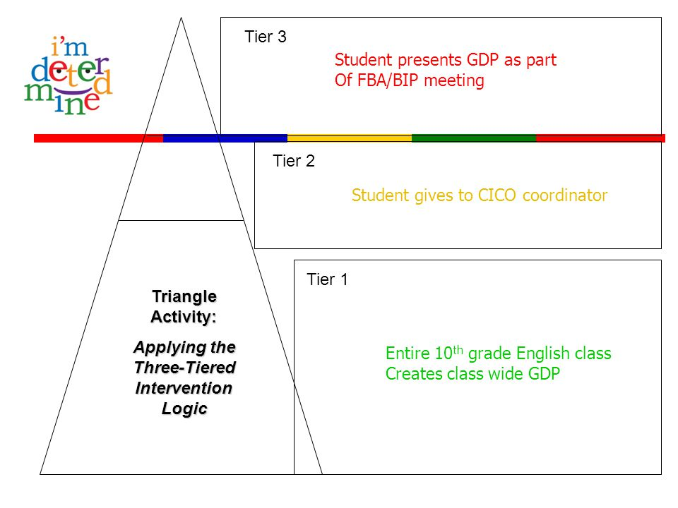Tier 3 Tier 2 Tier 1 Triangle Activity: Applying the Three-Tiered Intervention Logic Entire 10 th grade English class Creates class wide GDP Student g