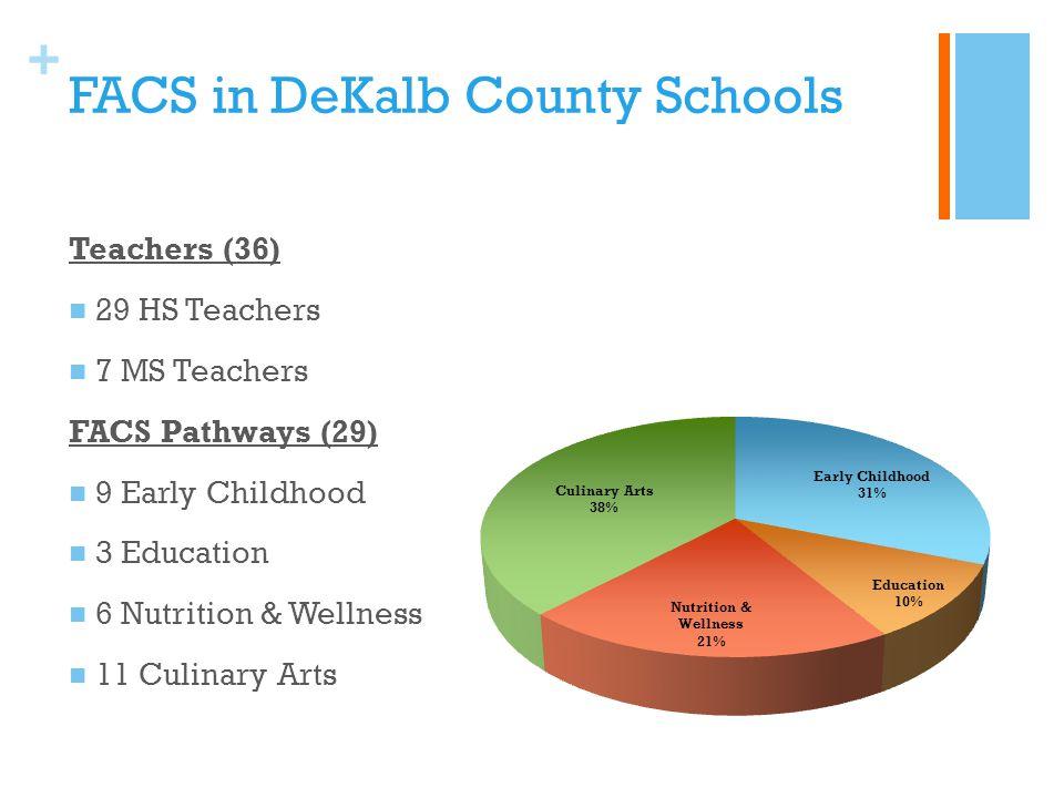 + FACS in DeKalb County Schools Teachers (36) 29 HS Teachers 7 MS Teachers FACS Pathways (29) 9 Early Childhood 3 Education 6 Nutrition & Wellness 11 Culinary Arts