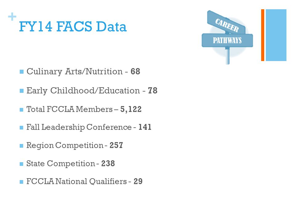 + FY14 FACS Data Culinary Arts/Nutrition - 68 Early Childhood/Education - 78 Total FCCLA Members – 5,122 Fall Leadership Conference - 141 Region Competition - 257 State Competition - 238 FCCLA National Qualifiers - 29