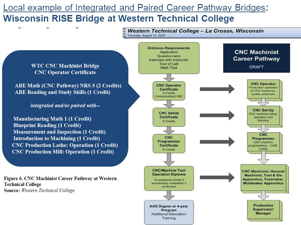 Local example of Integrated and Paired Career Pathway Bridges: Wisconsin RISE Bridge at Western Technical College