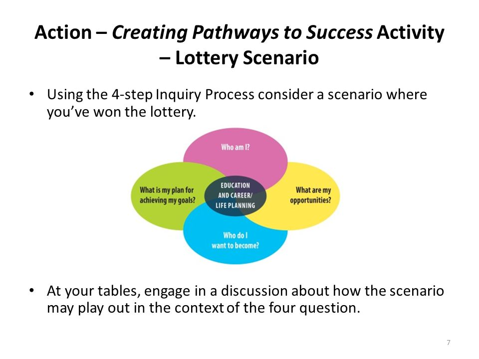 8 Individual Pathways Plan 7-12 CLASSROOM Areas of Learning and Inquiry Questions (What?) Evidence of Learning (How?) SCHOOL COMMUNITY Where do the learning experiences occur to support students in developing education and career /life planning knowledge and skills.