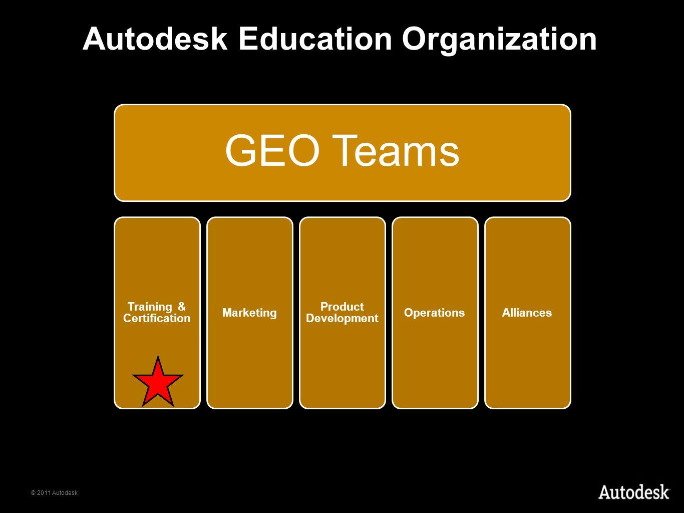 © 2011 Autodesk GEO Teams Training & Certification Marketing Product Development OperationsAlliances Autodesk Education Organization