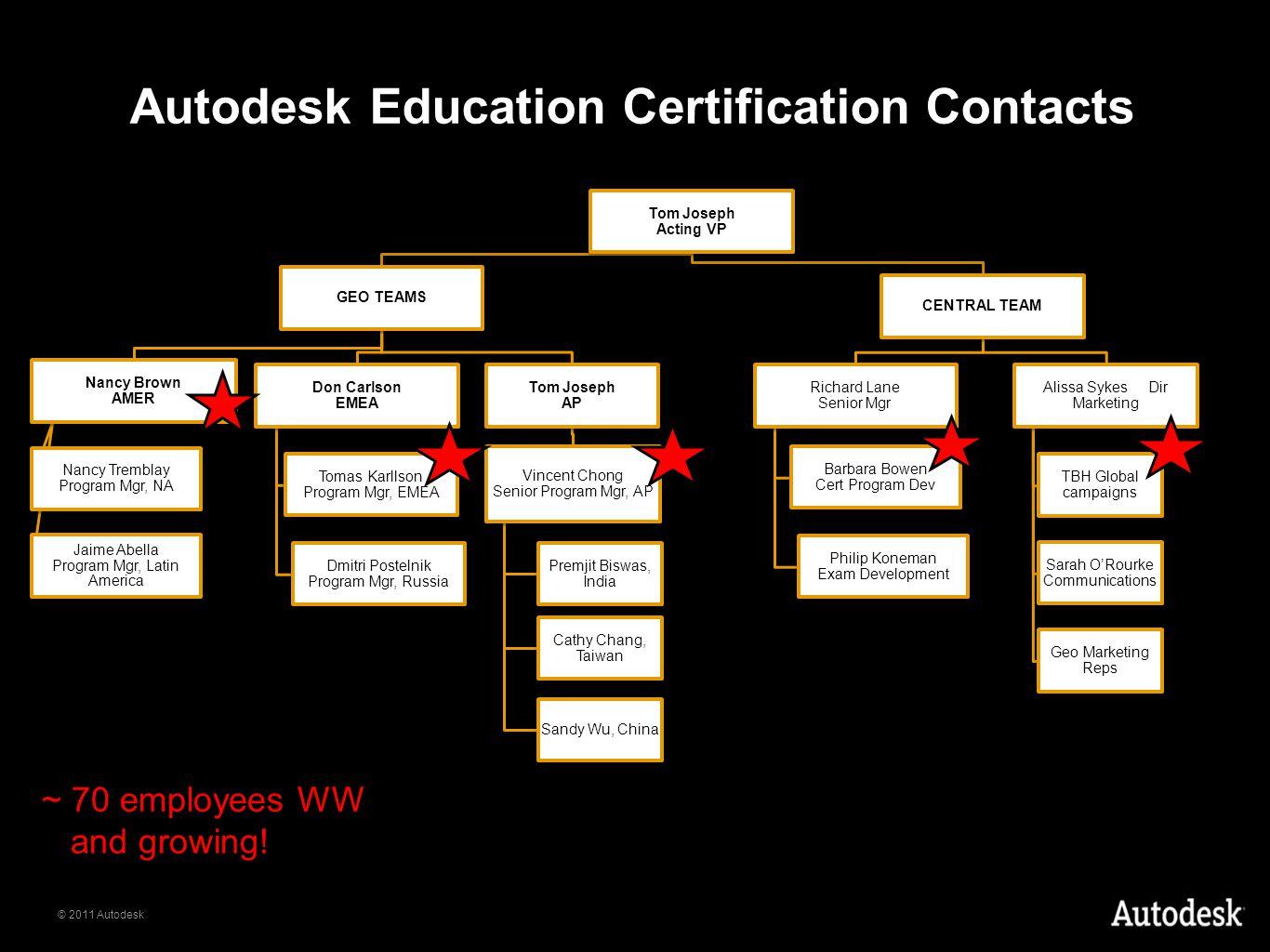© 2011 Autodesk Autodesk Education Certification Contacts Tom Joseph Acting VP GEO TEAMS Nancy Brown AMER Nancy Tremblay Program Mgr, NA Jaime Abella