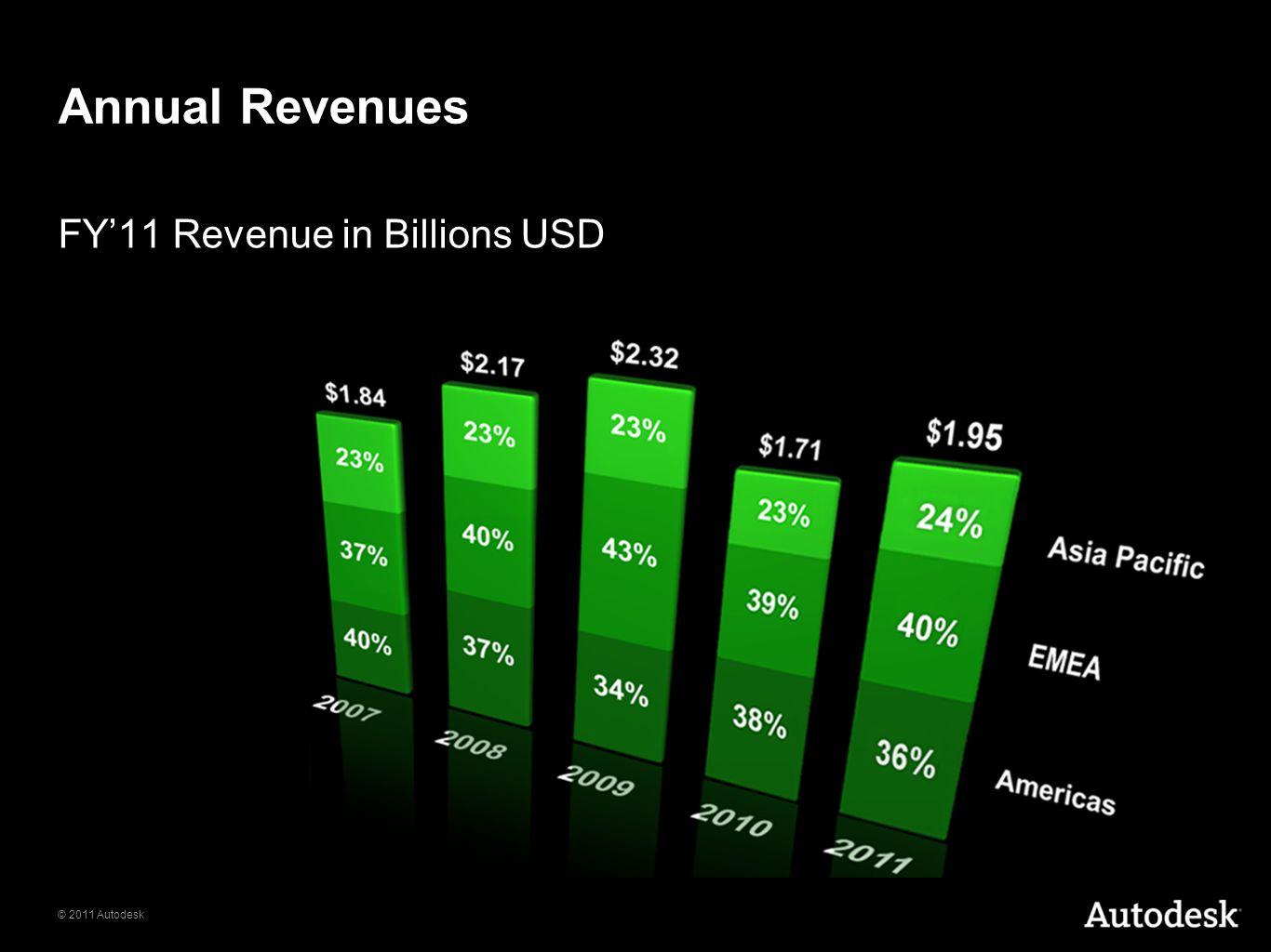 © 2011 Autodesk Annual Revenues FY'11 Revenue in Billions USD