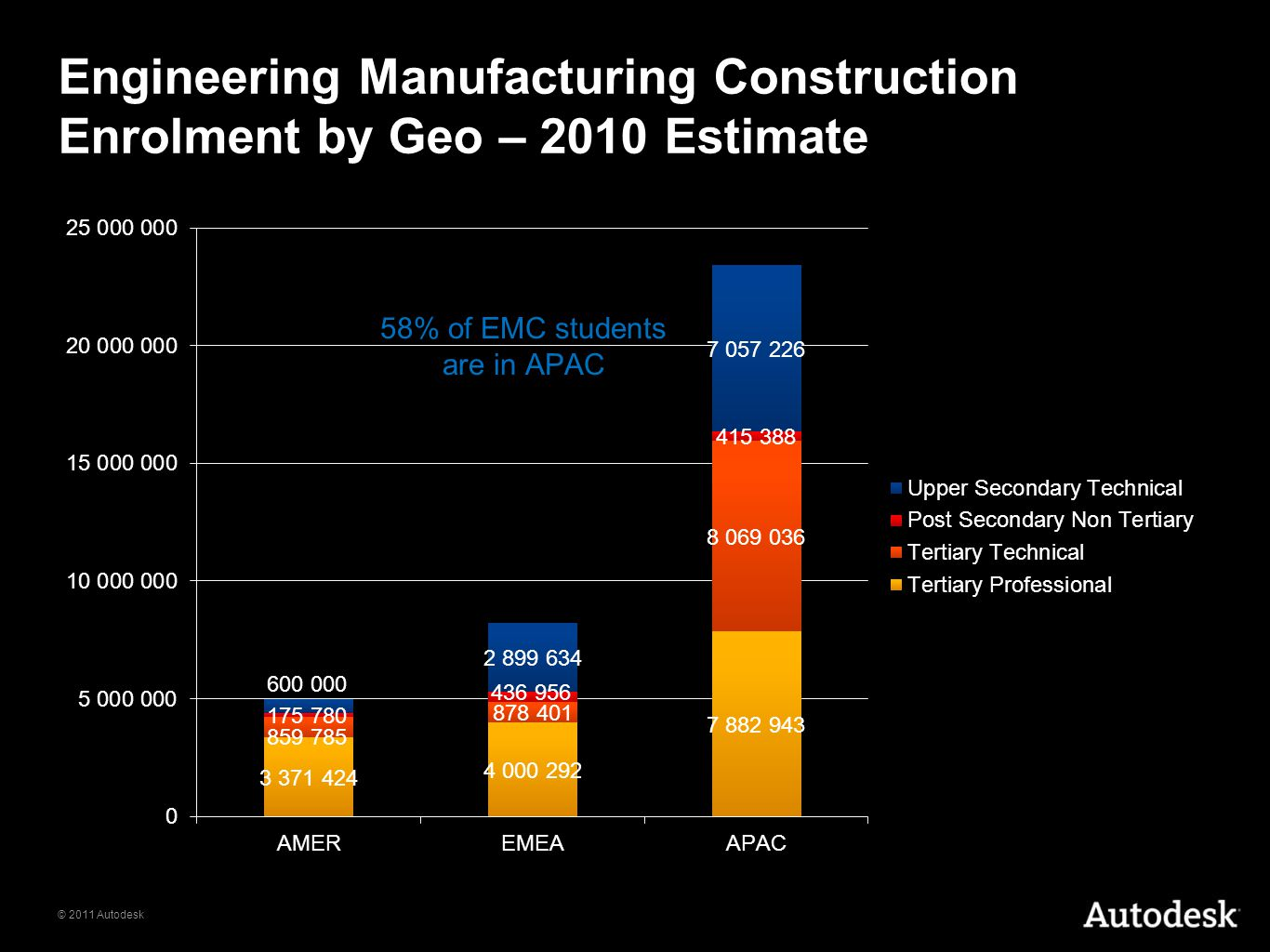 © 2011 Autodesk Engineering Manufacturing Construction Enrolment by Geo – 2010 Estimate