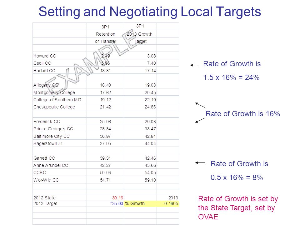 Setting and Negotiating Local Targets Rate of Growth is 16% Rate of Growth is 1.5 x 16% = 24% Rate of Growth is 0.5 x 16% = 8% Rate of Growth is set b
