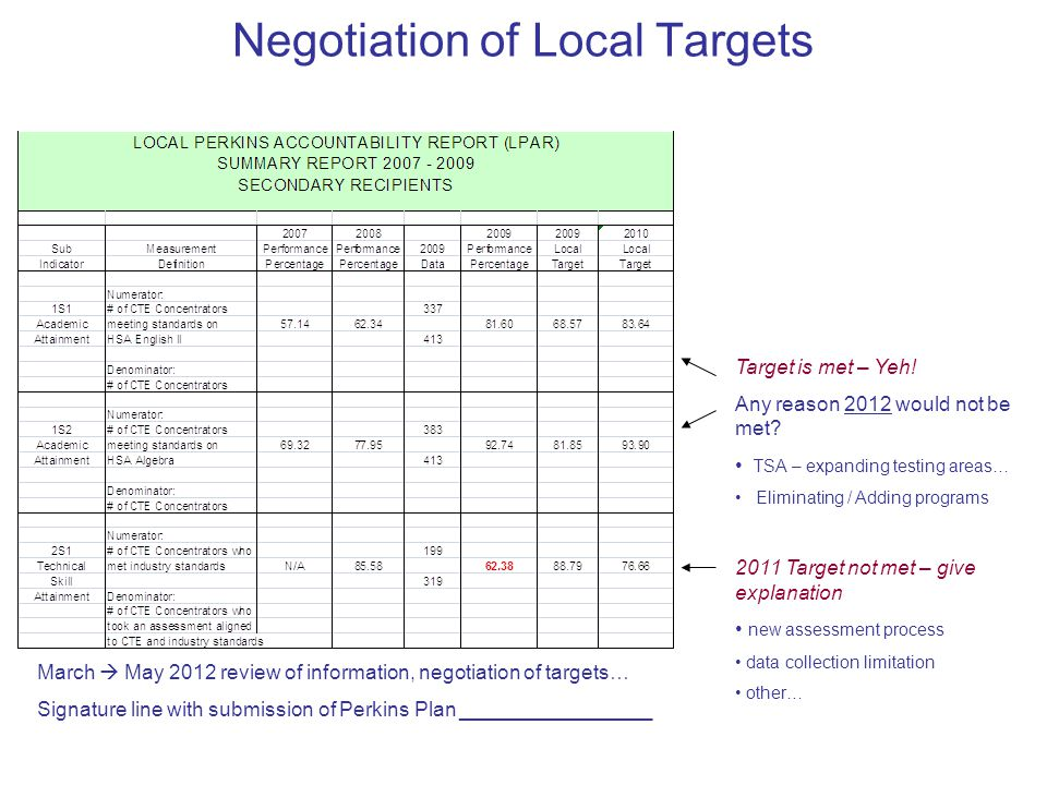 Negotiation of Local Targets Target is met – Yeh. Any reason 2012 would not be met.