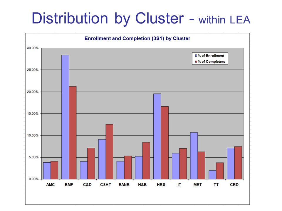 Distribution by Cluster - within LEA