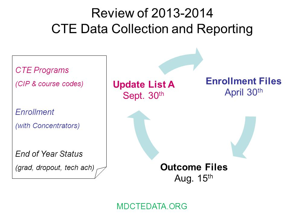 Review of 2013-2014 CTE Data Collection and Reporting Enrollment Files April 30 th Outcome Files Aug. 15 th Update List A Sept. 30 th CTE Programs (CI