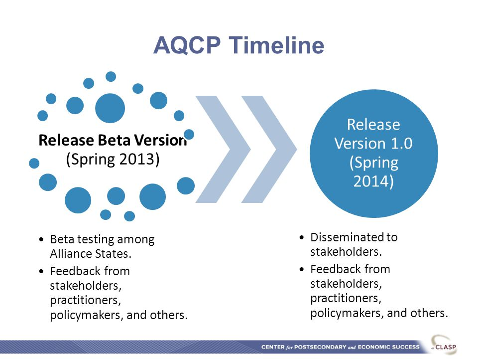 AQCP Timeline Release Beta Version (Spring 2013) Beta testing among Alliance States.