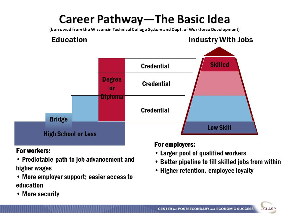 Topdarkgreen Degree or Diploma Career Pathway—The Basic Idea (borrowed from the Wisconsin Technical College System and Dept.