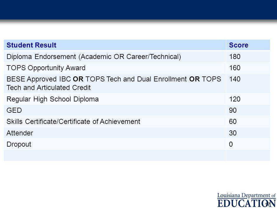 Student ResultScore Diploma Endorsement (Academic OR Career/Technical)180 TOPS Opportunity Award160 BESE Approved IBC OR TOPS Tech and Dual Enrollment OR TOPS Tech and Articulated Credit 140 Regular High School Diploma120 GED90 Skills Certificate/Certificate of Achievement60 Attender30 Dropout0 17