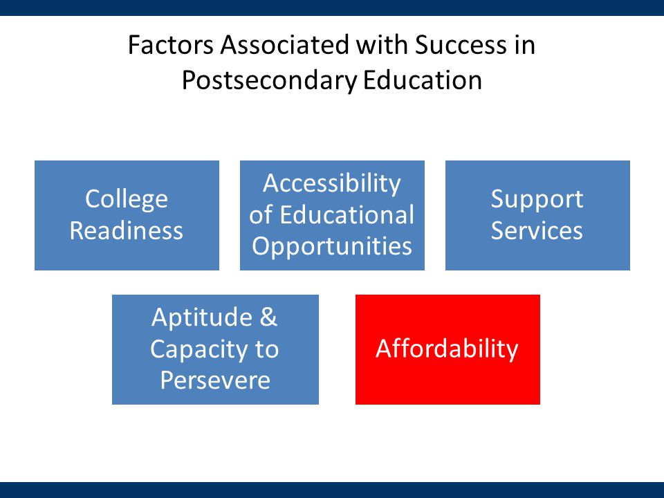 Factors Associated with Success in Postsecondary Education College Readiness Accessibility of Educational Opportunities Support Services Affordability Aptitude & Capacity to Persevere