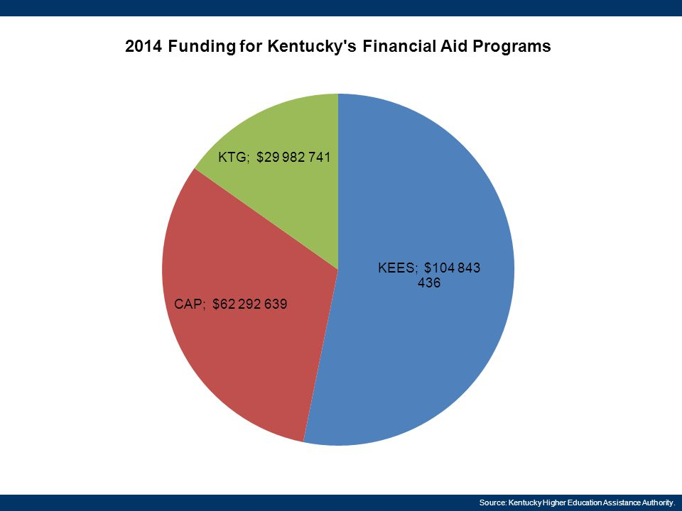 Source: Kentucky Higher Education Assistance Authority.