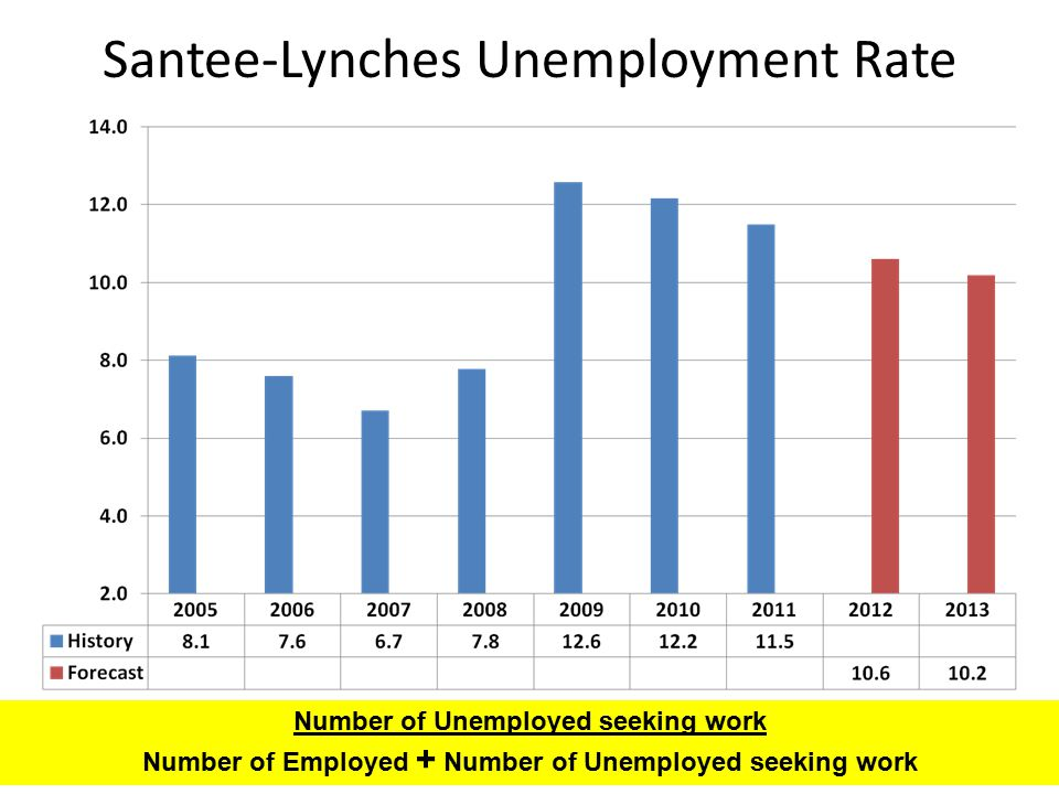 Santee-Lynches Unemployment Rate Number of Unemployed seeking work Number of Employed + Number of Unemployed seeking work