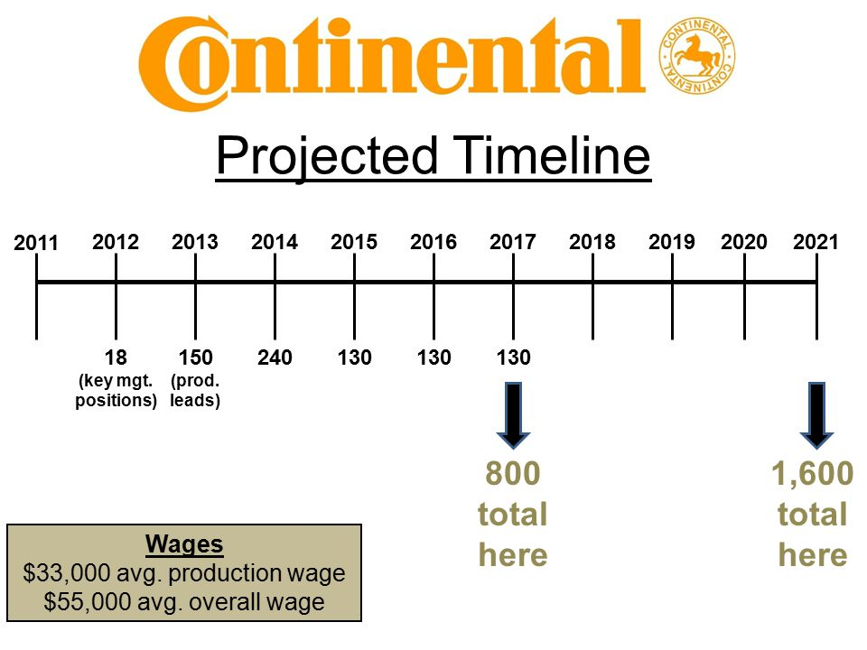 Projected Timeline 2011 2021 18 (key mgt.