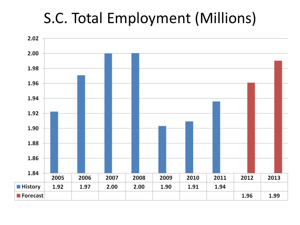 S.C. Total Employment (Millions)