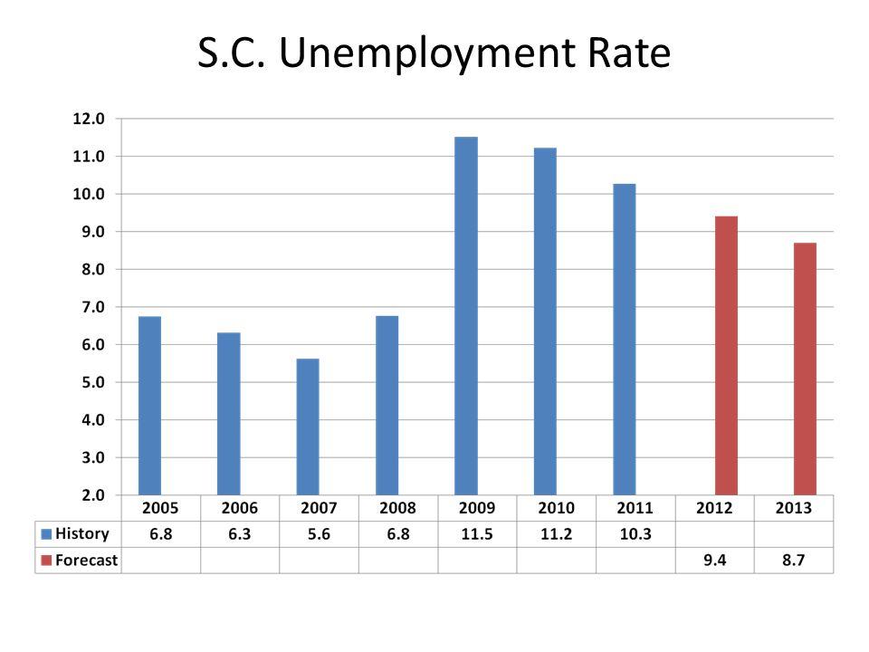 S.C. Unemployment Rate