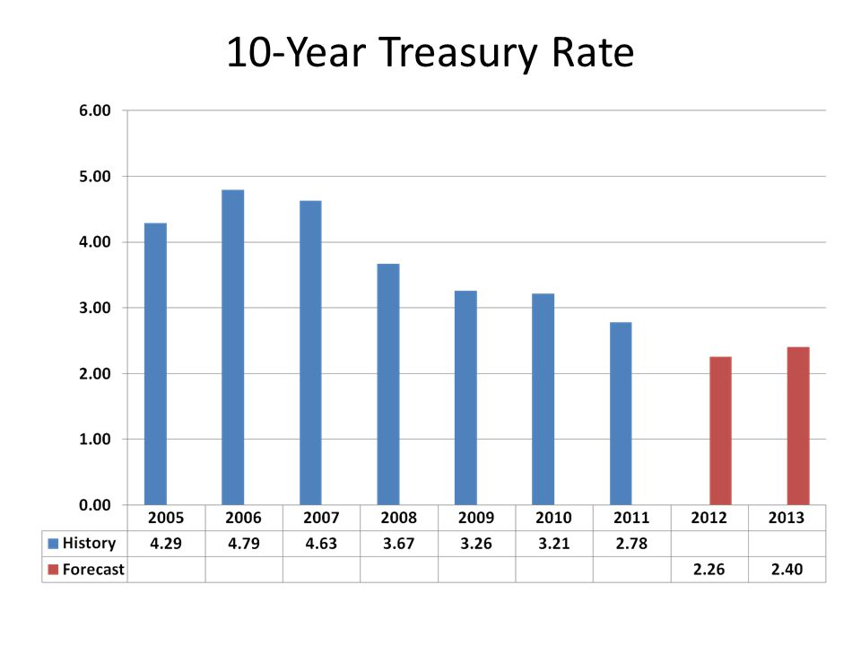 10-Year Treasury Rate