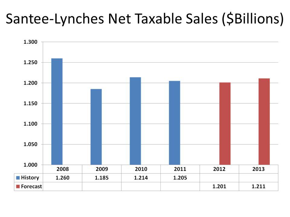 Santee-Lynches Employment