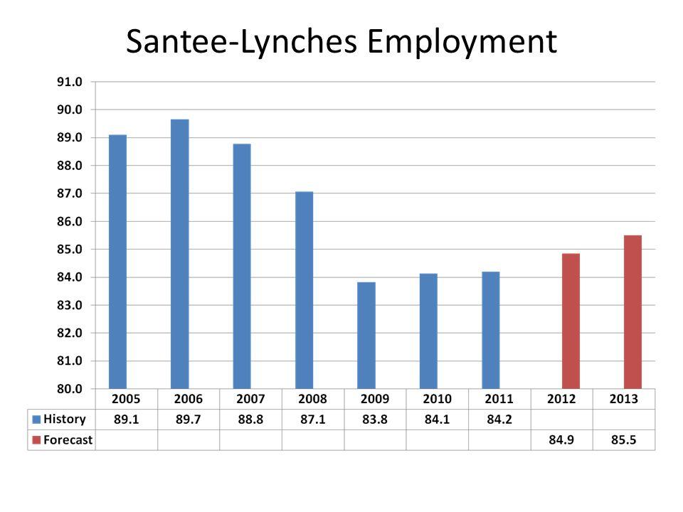Santee-Lynches Single Family Permits