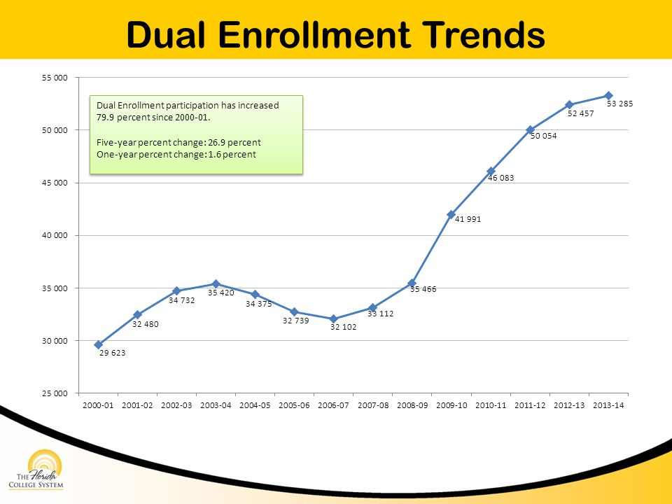 Dual Enrollment Trends