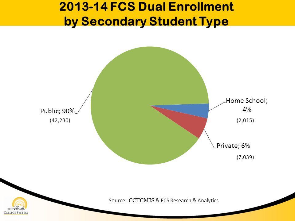 2013-14 FCS Dual Enrollment by Secondary Student Type Source: CCTCMIS & FCS Research & Analytics