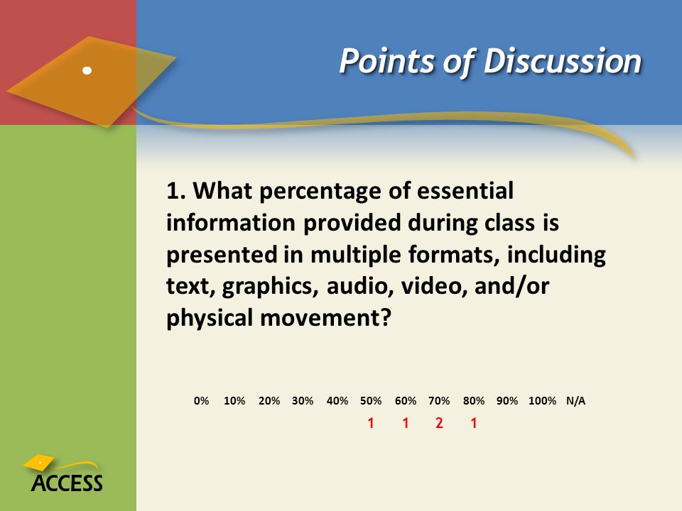 Points of Discussion 1. What percentage of essential information provided during class is presented in multiple formats, including text, graphics, aud