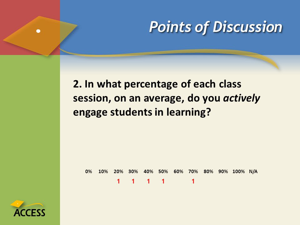 Points of Discussion 2. In what percentage of each class session, on an average, do you actively engage students in learning? 0%10%20%30%40%50%60%70%8