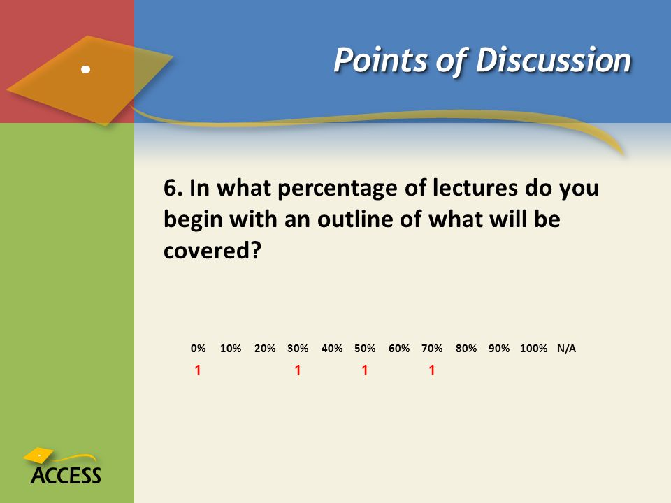 Points of Discussion 6. In what percentage of lectures do you begin with an outline of what will be covered? 0%10%20%30%40%50%60%70%80%90%100%N/A 1111