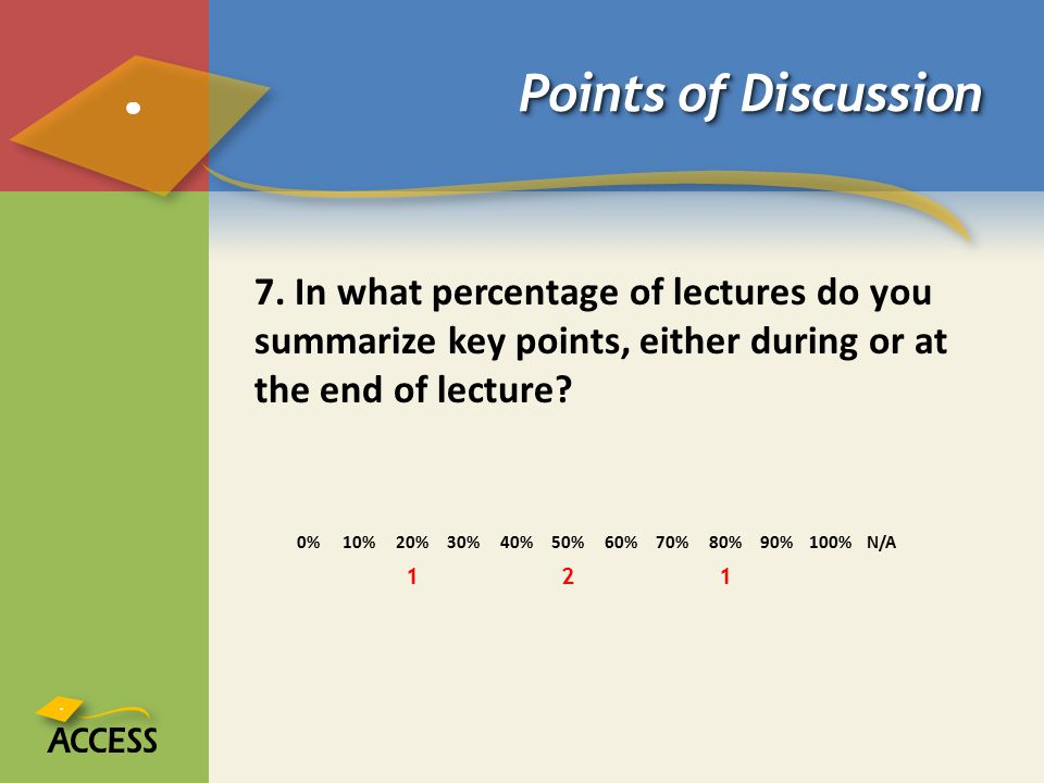 Points of Discussion 7. In what percentage of lectures do you summarize key points, either during or at the end of lecture? 0%10%20%30%40%50%60%70%80%