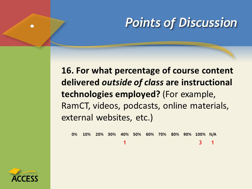Points of Discussion 16. For what percentage of course content delivered outside of class are instructional technologies employed? (For example, RamCT