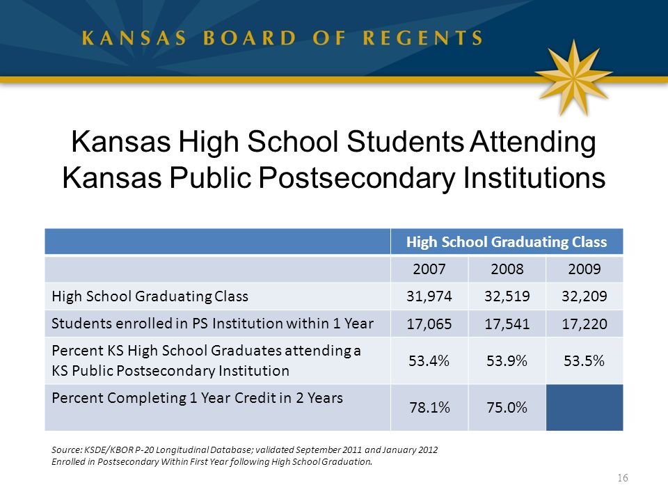 Kansas High School Students Attending Kansas Public Postsecondary Institutions High School Graduating Class 200720082009 High School Graduating Class 31,97432,51932,209 Students enrolled in PS Institution within 1 Year 17,06517,54117,220 Percent KS High School Graduates attending a KS Public Postsecondary Institution 53.4%53.9%53.5% Percent Completing 1 Year Credit in 2 Years 78.1%75.0% 16 Source: KSDE/KBOR P-20 Longitudinal Database; validated September 2011 and January 2012 Enrolled in Postsecondary Within First Year following High School Graduation.
