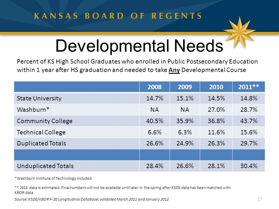 Developmental Needs 2008200920102011** State University14.7%15.1%14.5%14.8% Washburn*NA 27.0%28.7% Community College40.5%35.9%36.8%43.7% Technical Col