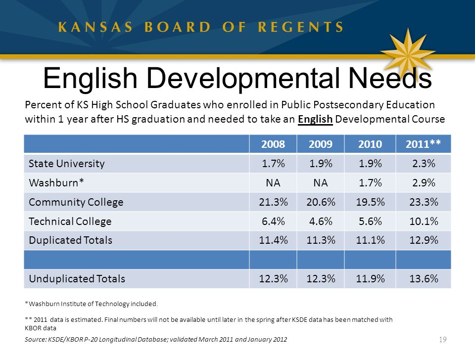 English Developmental Needs 2008200920102011** State University1.7%1.9% 2.3% Washburn*NA 1.7%2.9% Community College21.3%20.6%19.5%23.3% Technical College6.4%4.6%5.6%10.1% Duplicated Totals11.4%11.3%11.1%12.9% Unduplicated Totals12.3% 11.9%13.6% 19 Percent of KS High School Graduates who enrolled in Public Postsecondary Education within 1 year after HS graduation and needed to take an English Developmental Course *Washburn Institute of Technology included.
