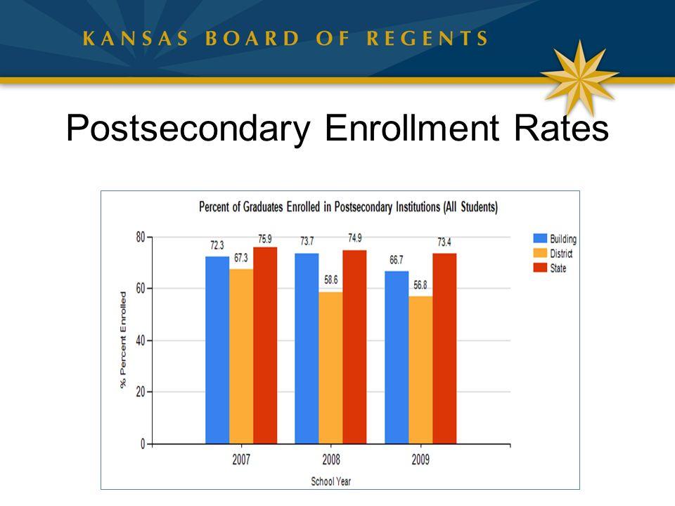 Postsecondary Enrollment Rates