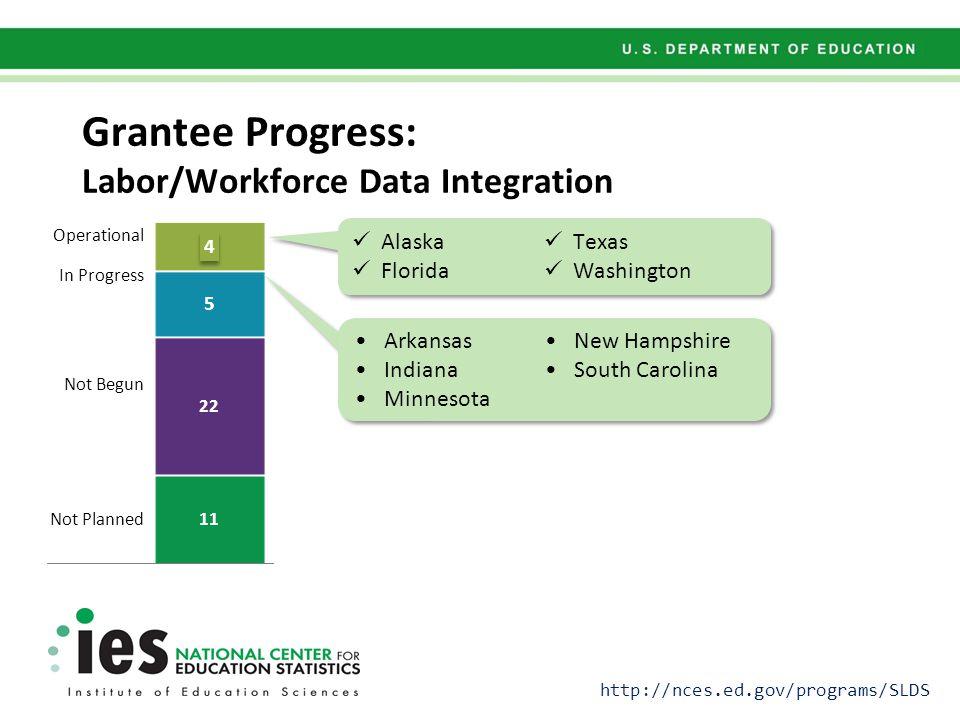 Grantee Progress: Labor/Workforce Data Integration Operational In Progress Not Begun Not Planned Alaska Florida Texas Washington Arkansas Indiana Minnesota New Hampshire South Carolina http://nces.ed.gov/programs/SLDS