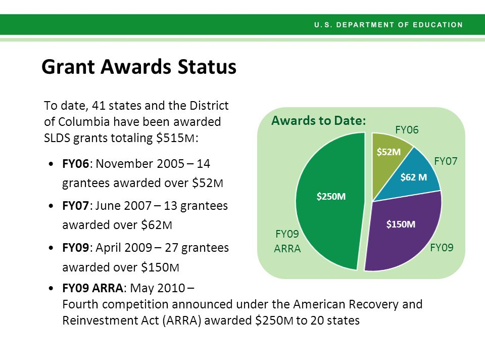 SsSs To date, 41 states and the District of Columbia have been awarded SLDS grants totaling $515 M : FY06: November 2005 – 14 grantees awarded over $52 M FY07: June 2007 – 13 grantees awarded over $62 M FY09: April 2009 – 27 grantees awarded over $150 M FY09 ARRA: May 2010 – Fourth competition announced under the American Recovery and Reinvestment Act (ARRA) awarded $250 M to 20 states FY06 FY07 FY09 ARRA Awards to Date: Grant Awards Status