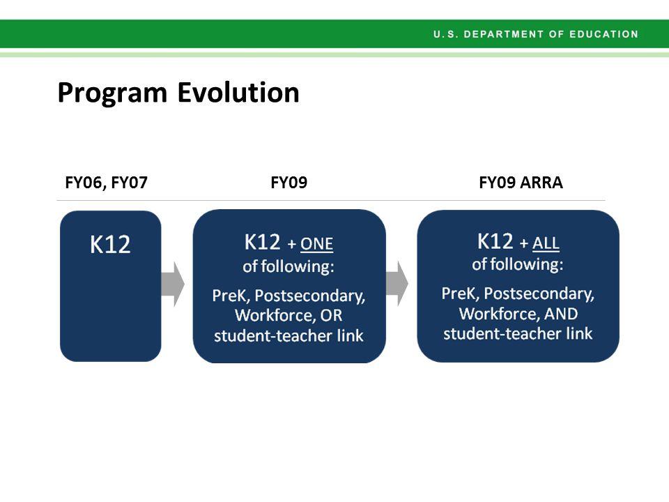 Program Evolution FY06, FY07FY09FY09 ARRA