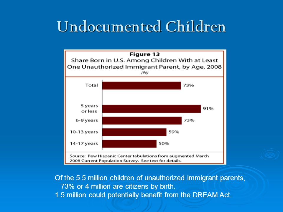 Undocumented Children Of the 5.5 million children of unauthorized immigrant parents, 73% or 4 million are citizens by birth.