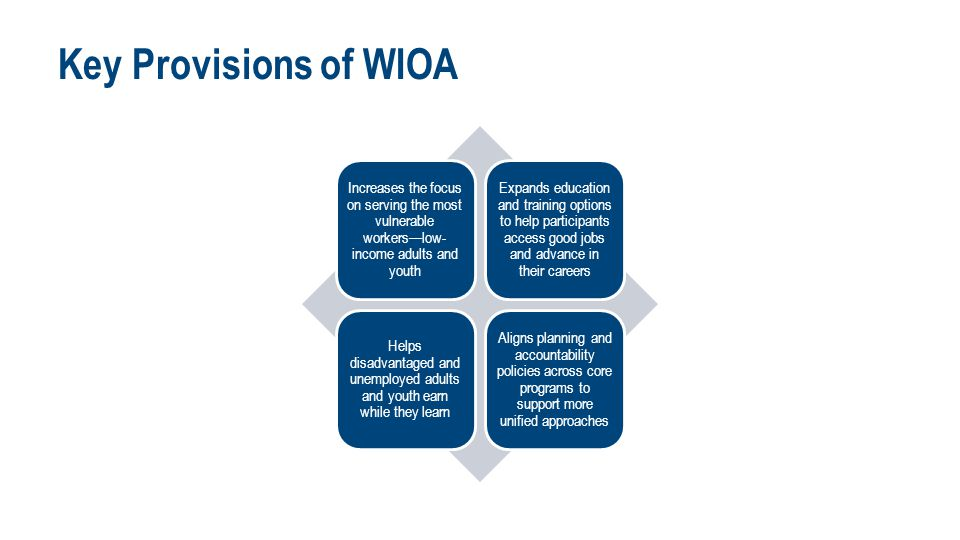 Key Provisions of WIOA Increases the focus on serving the most vulnerable workers—low- income adults and youth Expands education and training options