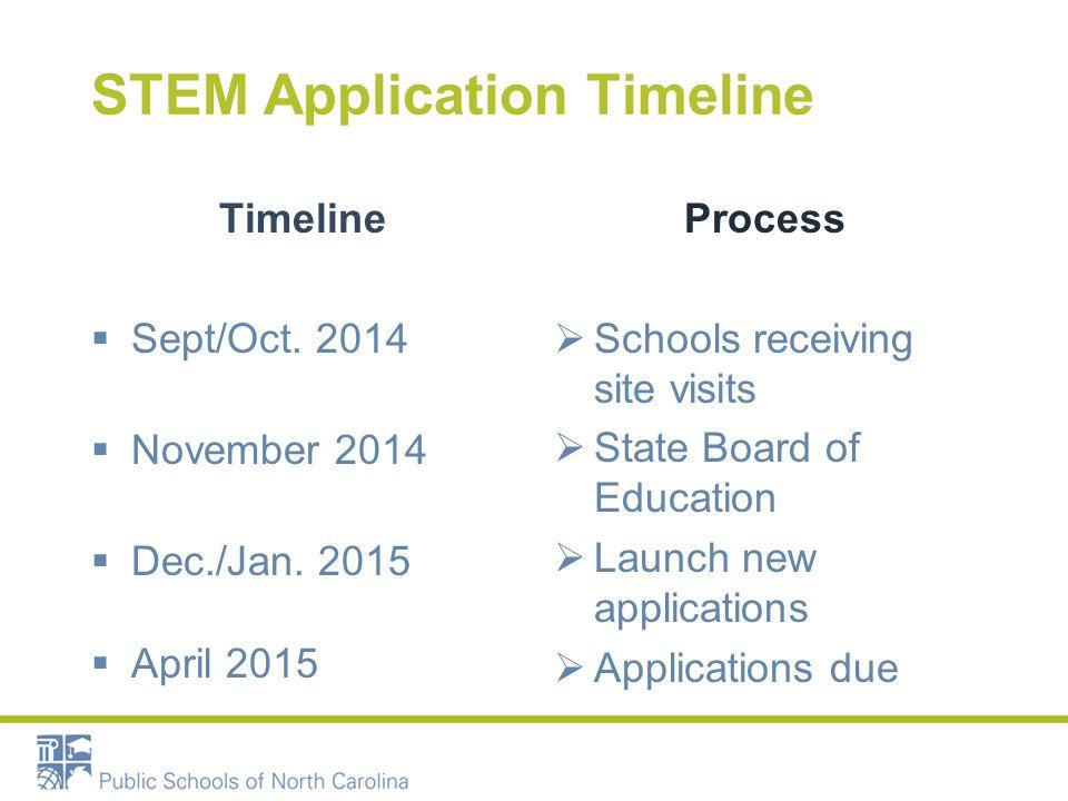 STEM Application Timeline Timeline  Sept/Oct. 2014  November 2014  Dec./Jan.