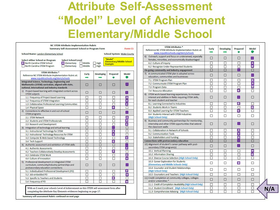 """Attribute Self-Assessment """"Model"""" Level of Achievement Elementary/Middle School"""
