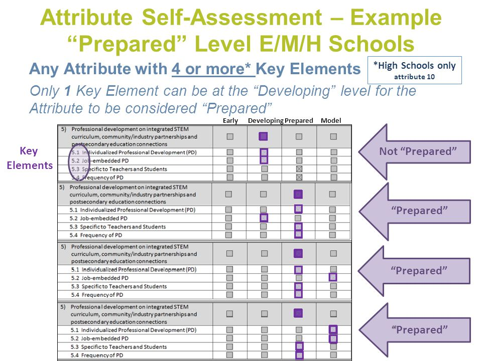 Any Attribute with 4 or more* Key Elements Only 1 Key Element can be at the Developing level for the Attribute to be considered Prepared Attribute Self-Assessment – Example Prepared Level E/M/H Schools *High Schools only attribute 10 Prepared Not Prepared Prepared Prepared Prepared Early Developing Prepared Model Key Elements