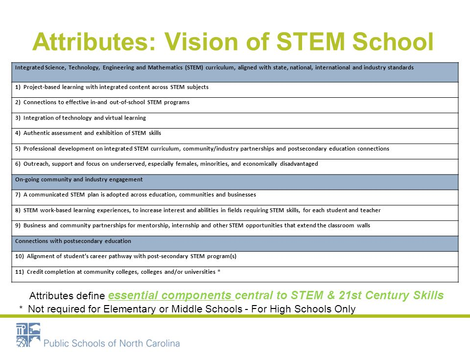 NC STEM Recognition Application Top Page