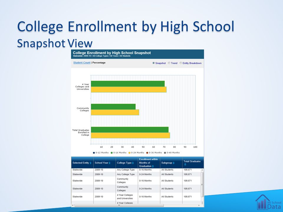 College Enrollment by High School Snapshot View