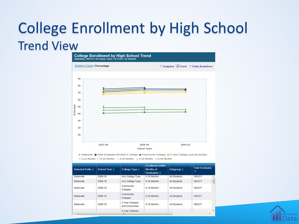 College Enrollment by High School Trend View