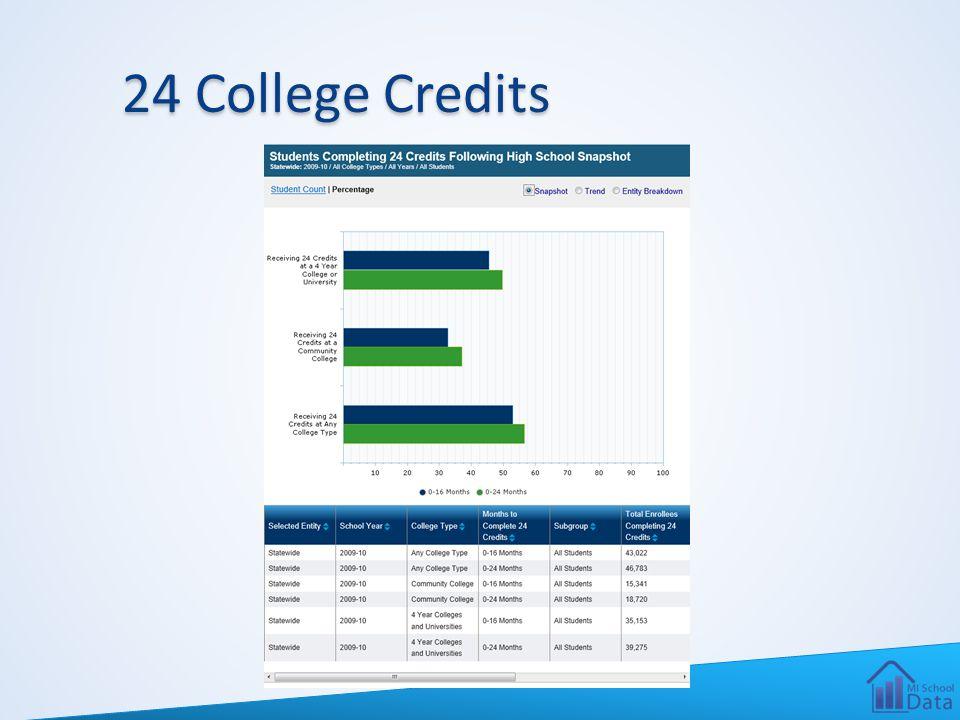 24 College Credits