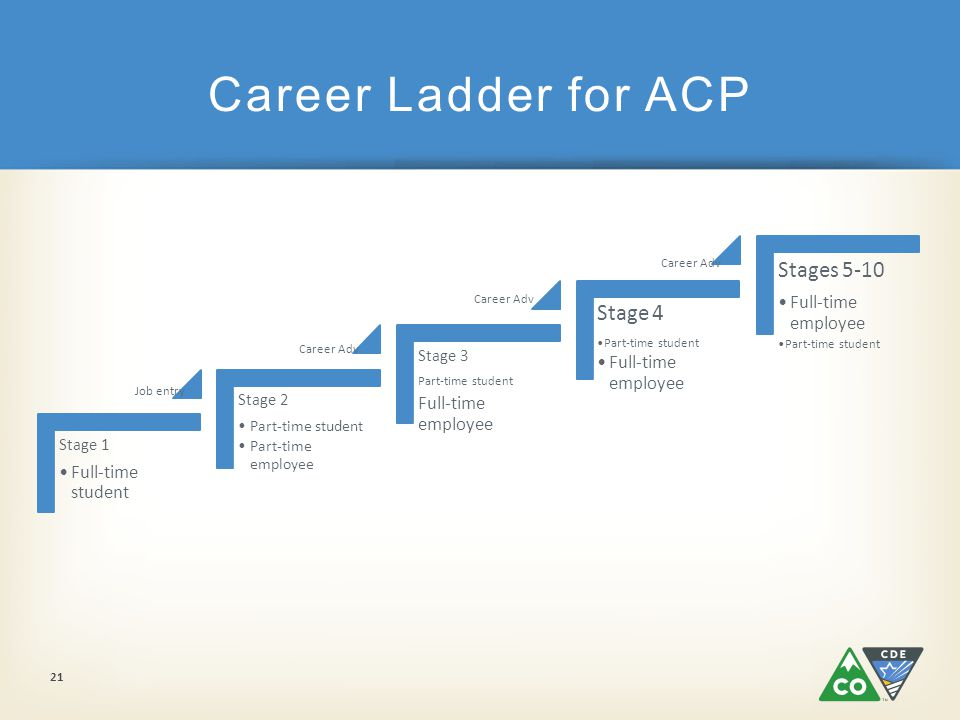 Stage 1 Full-time student Stage 2 Part-time student Part-time employee Stage 3 Part-time student Full-time employee Stage 4 Part-time student Full-time employee Stages 5-10 Full-time employee Part-time student Career Ladder for ACP 21 Job entry Career Adv
