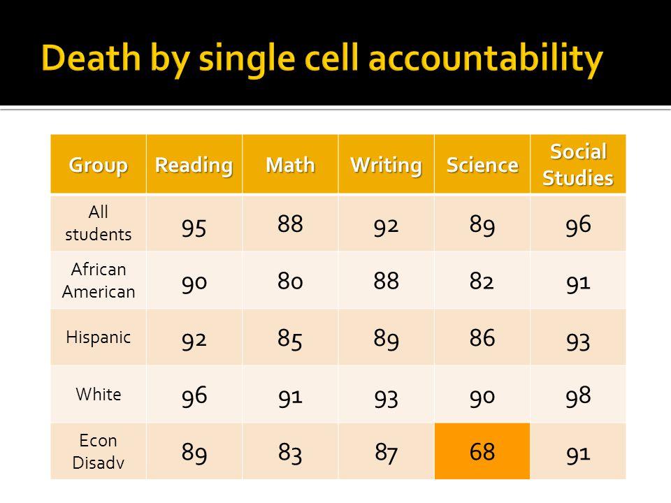 Index 1 Student Achievement Index 2 Student Progress Index 3 Closing Performance Gaps Index 4 Postsecondary Readiness Score0-100 Score0-100 Score0-100 Score0-100 Rating ?